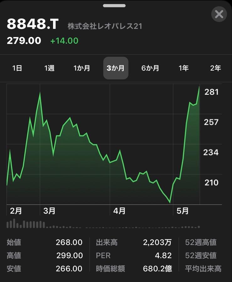 レオパレス 21 の 株価 【レオパレス21】[8848]株価/株式